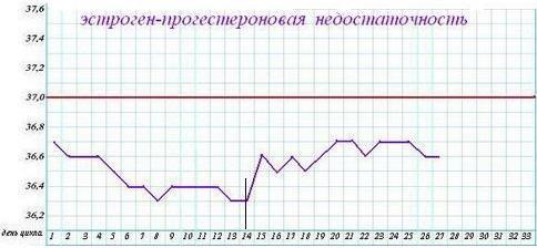 базальная температура (прогестероновая недостаточность)