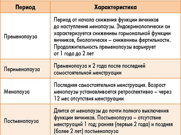 длительность климакса таблица